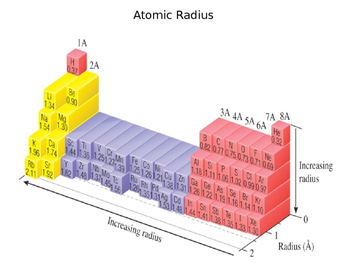 Periodic Table Trends and Relationships (Presentation and Handout)