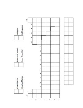 Periodic Table Unit Worksheet Packet