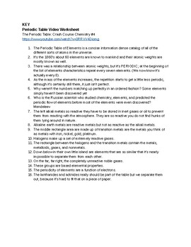 Periodic Table Videos Worksheet with Key