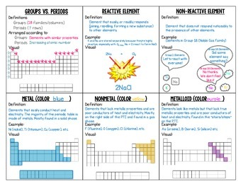 Periodic Table Vocabulary & Overview Foldable with Comprehension Ticket
