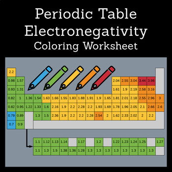 Periodic Table Worksheet: Electronegativity