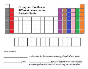 Periodic Table and Bonding Learning Activities