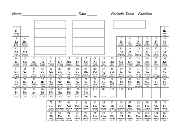 periodic table for coloring families