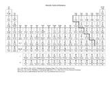 Periodic Table for modification purposes