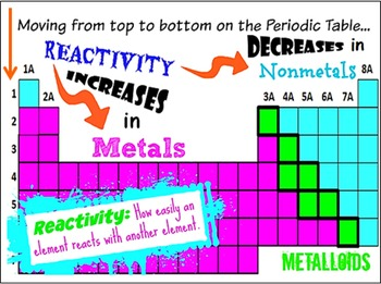 Periodic table of elements arrangement and reactivity by powerful periodic table of elements arrangement and reactivity urtaz Images