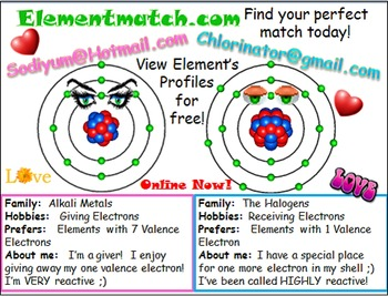 Periodic Table of Elements - Arrangement and Reactivity