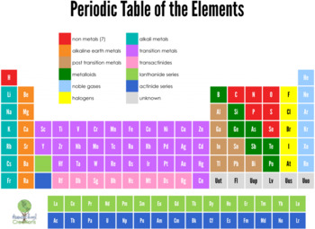 Periodic Table of Elements Cards