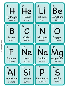 Periodic Table of Elements - Flashcards