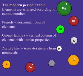 Periodic Table of Elements Lesson