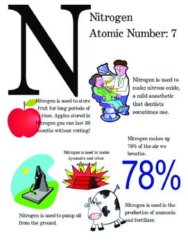 Periodic Table of Elements Poster - Nitrogen