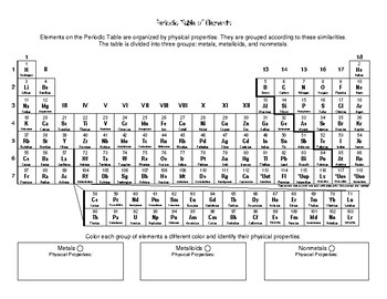 Periodic Table of Elements Simple