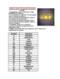 Periodic Table of Elements study guide and test: All in One!