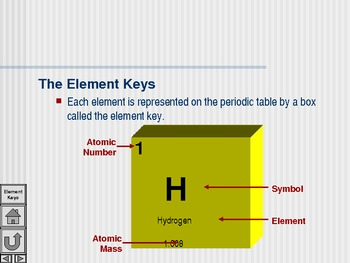 Periodic Table of the Elements Presentation (nonlinear presentation)