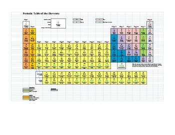 Periodic Table of the Elements - Student Copy