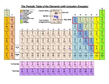 Periodic Table of the Elements with Ionization Energies