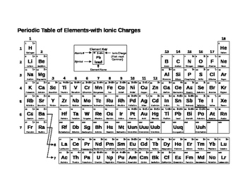 Periodic table with charges by mrs bridwell teachers pay teachers periodic table with charges urtaz Images