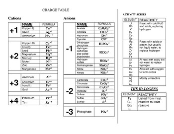 Periodic Table with Polyatomic Ions and Activity Series