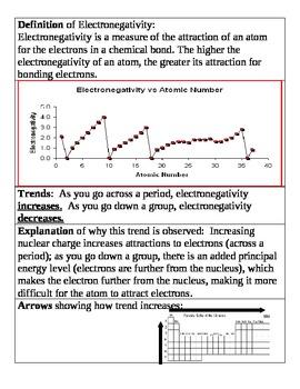 Periodic Trends Contrast Matrix