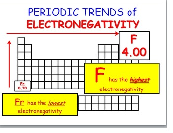 periodic trends electronegativity ionization energy and atomic radius