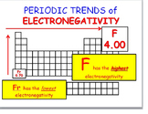 Periodic Trends: Electronegativity; Ionization Energy; and