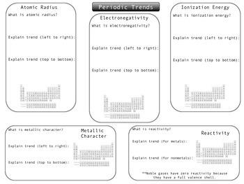 Periodic Trends Graphic Organizer