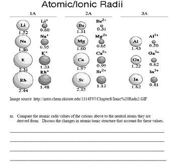 Periodic Trends Lab Activity