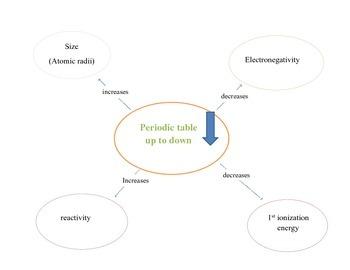Periodic table concept maps