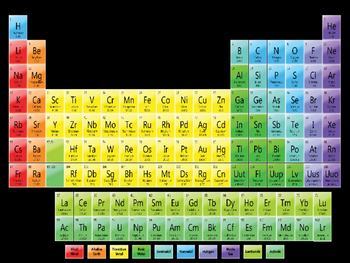 Periodic table wordwall