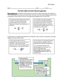 Periodic trend for Electronegativity