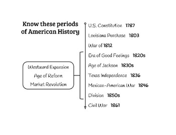Periods of US History