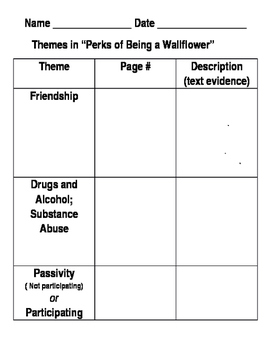 Perks of Being a Wallflower - Themes Graphic Organizer