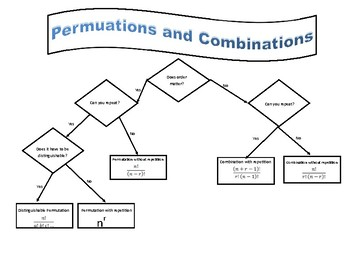 Permutation and Combination Flow Chart