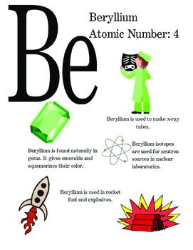 Perodic Table of Elements Poster - Beryllium
