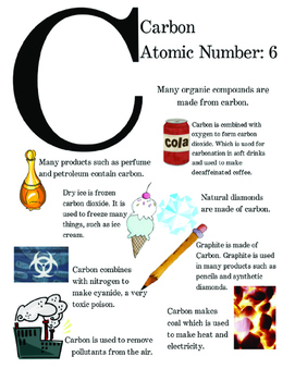 Perodic Table of Elements Poster - Carbon