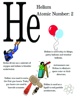 Periodic Table of Elements Poster - Helium