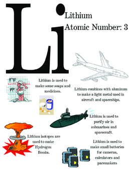 Perodic Table of Elements Poster - Lithium