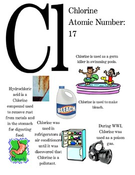 Periodic Table of Elements Poster - Chlorine