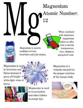 Periodic Table of Elements Poster - Magnesium