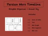 Persian War Battles Timeline