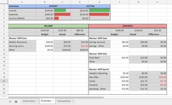 Personal Budgeting Activity and Budget Spreadsheet