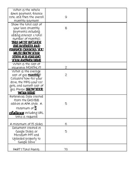 Personal Finance Car Buying Project Grading Rubric - Editable in Google Docs!