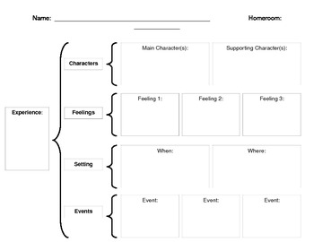 Personal Narrative Brace Map Organizer