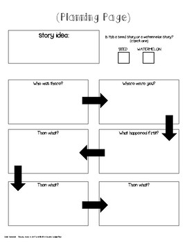 Personal Narrative Planning Page (small moment story)