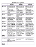 Narrative Essay EDITABLE Rubric for Distance Learning and