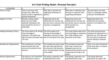 rubric for middle school personal narrative Scoring rubric: narrative based on personal experiences  summer reading grades 6-8 send your students home with a classic summer reading list for middle school.