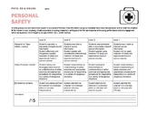 Personal Safety *DRAMA* Rubric