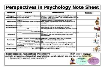 AP Psychology Perspectives of Psychology Notes