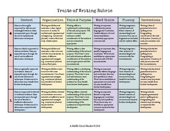 argumentative essay rubric six traits