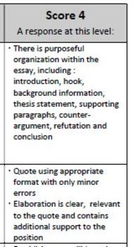 Persuasive/ Argumentative Essay Rubric (Middle and High School ESL ELLs)