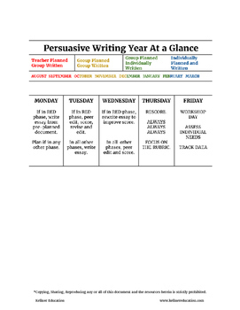 Persuasive Essay Bundle SALE!!!